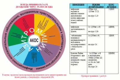 Дозировка азитромицина