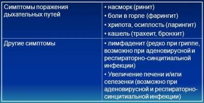 Таблица симптомов ОРЗ и гриппа