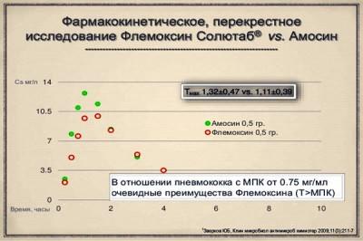 Исследование препарата Флемоксин солютаб