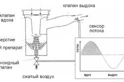 Принцип работы небулайзера