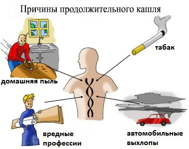 Причины кашля