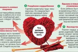 Патология сердца - причина температуры