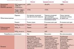 Диагностика и лечение обструктивного бронхита