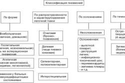 Классификация пневмоний