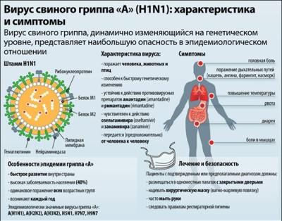 Описание вируса